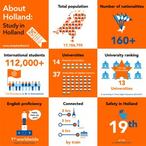 Infographic-Study-in-Holland